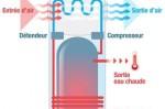 Comment choisir un chauffe-eau thermodynamique?
