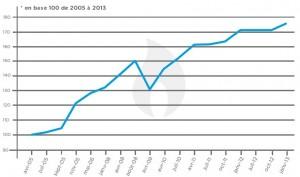 Evolution tarifs gaz